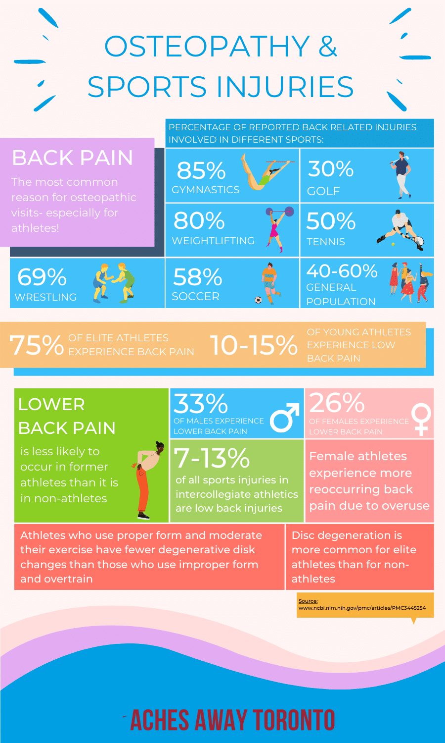 Osteopathy for Back pain infographic